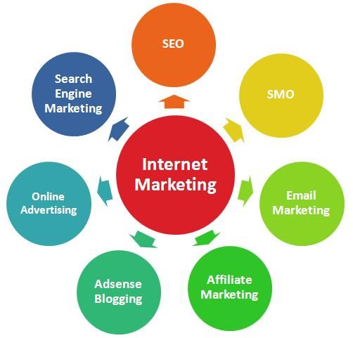 Digital Marketing is the Best Source to Get Audience